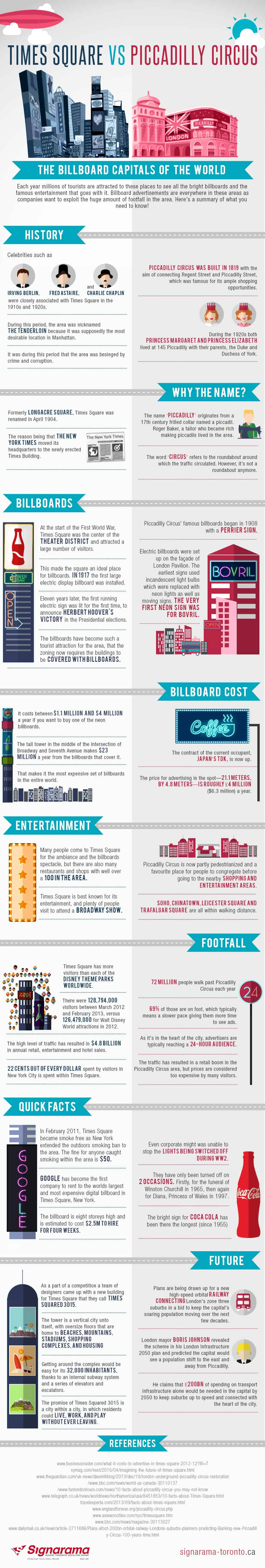 Times Square Vs Piccadilly Circus: The Billboard Capitals of the World – Infographic