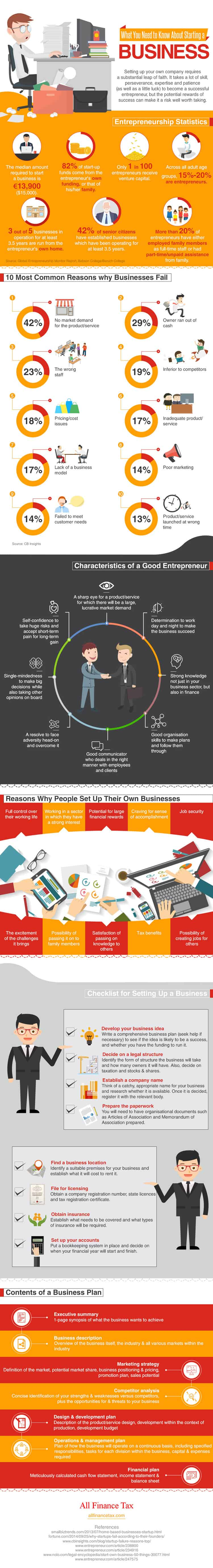 What You Need To Know About Starting a Business – Infographic