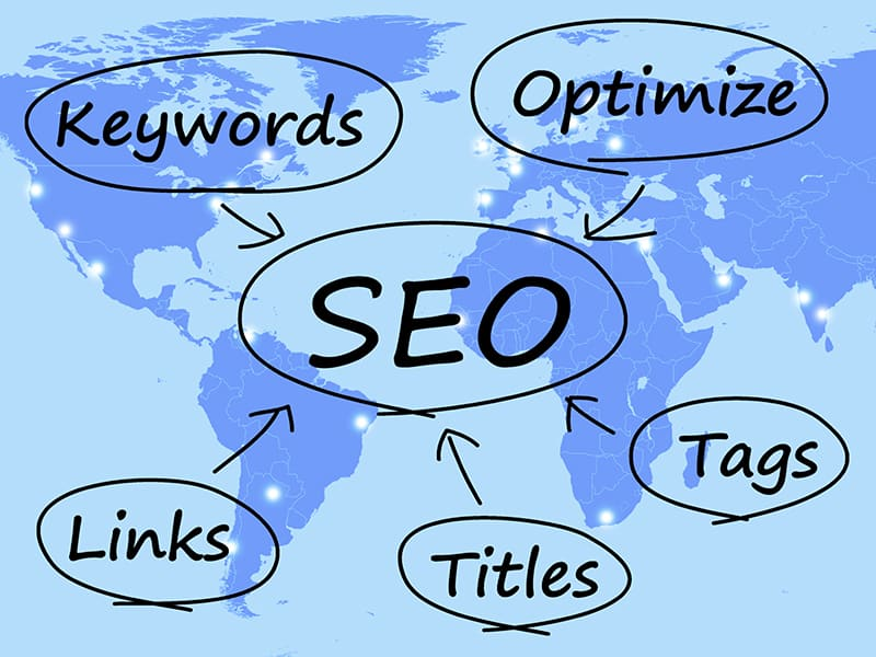 SEO Diagram Showing Use Of Keywords Links Titles And Tags