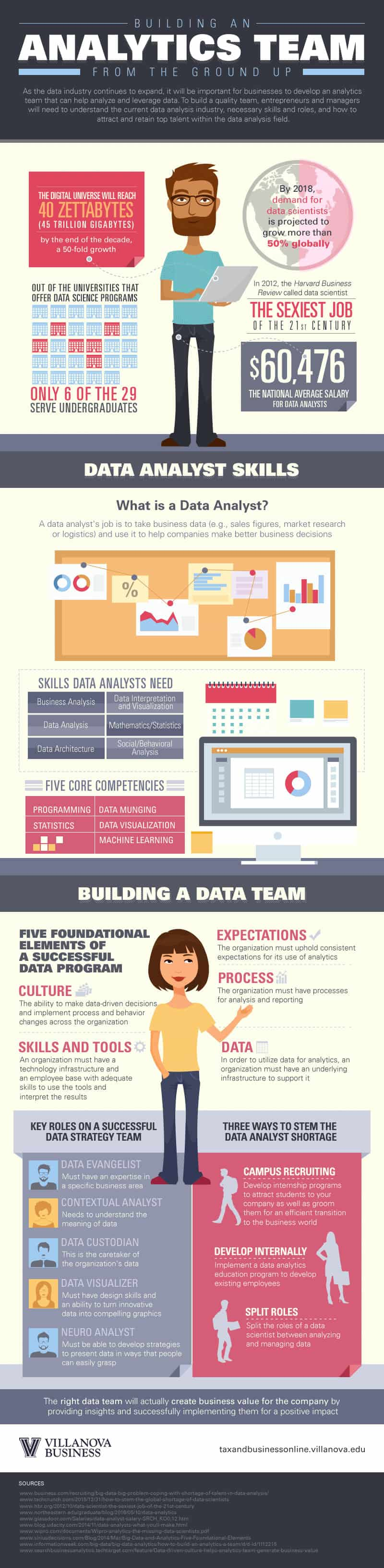 Tips for building an analytics team in an infographic