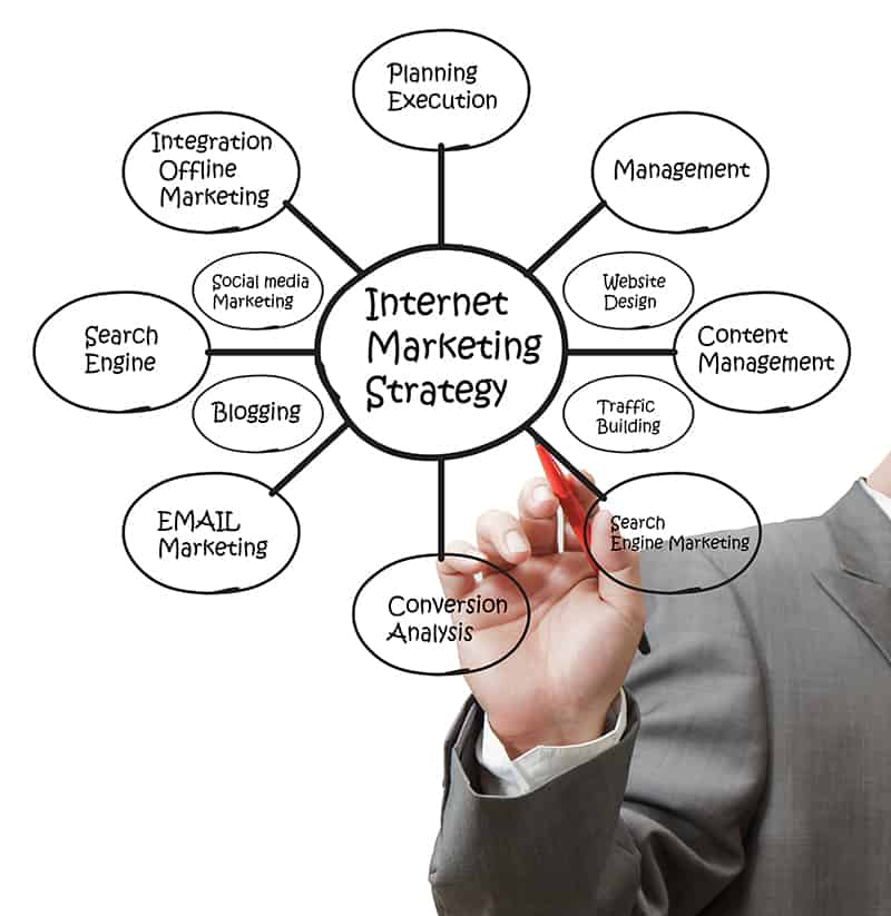 Should You Hire an Internet Marketing Expert?