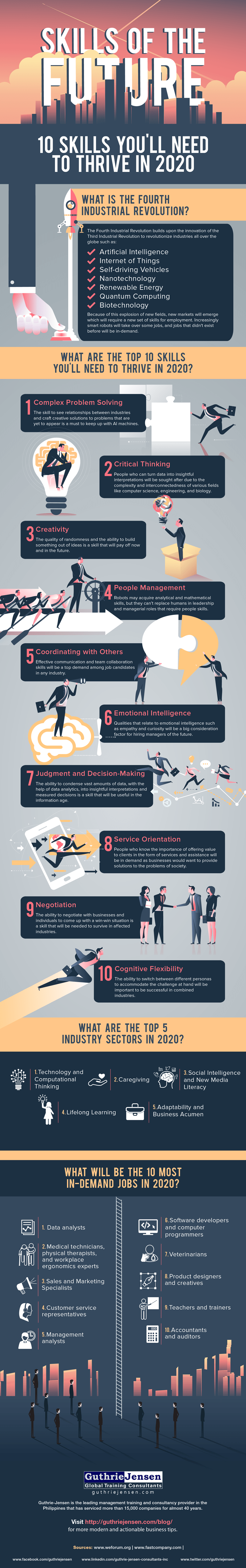 Skills-of-the-Future-10-Skills-Youll-Need-to-Thrive-in-2020-Infographic