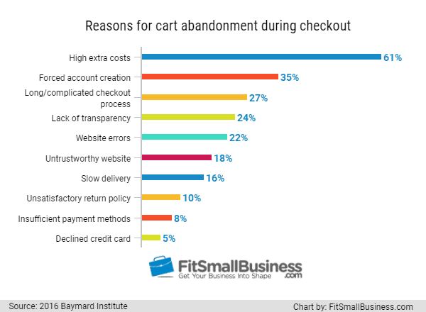 5 factors that may be responsible for your low retail sales business partner magazine. Black Bedroom Furniture Sets. Home Design Ideas