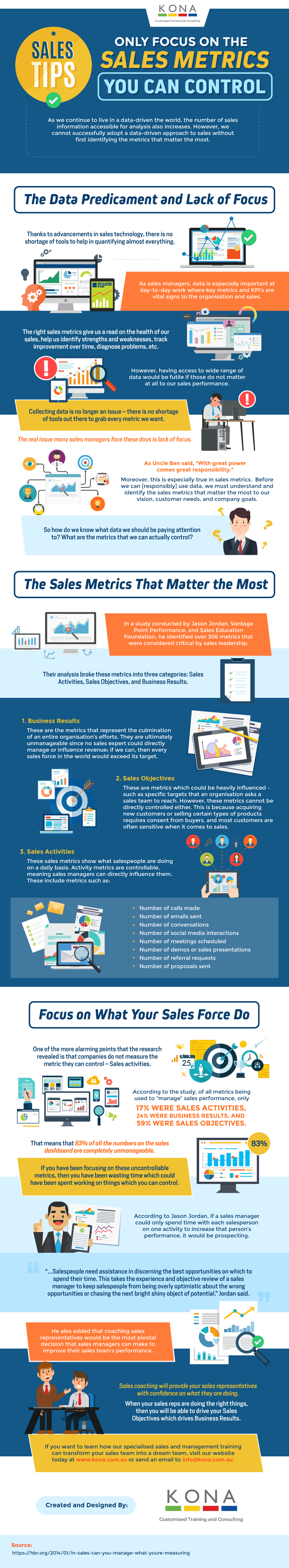 Infographic by KONA - Sales Metrics you can control