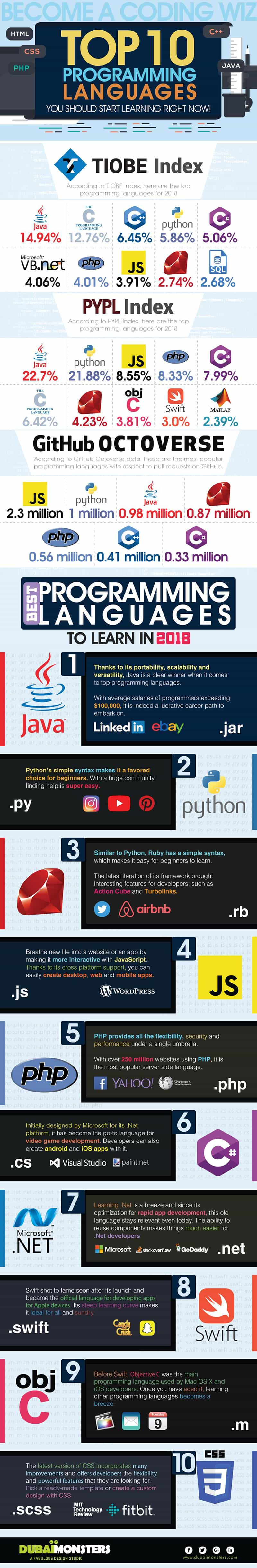 Become a Coding Wiz: Top 10 Programming Languages You Should Start Learning Right Now!