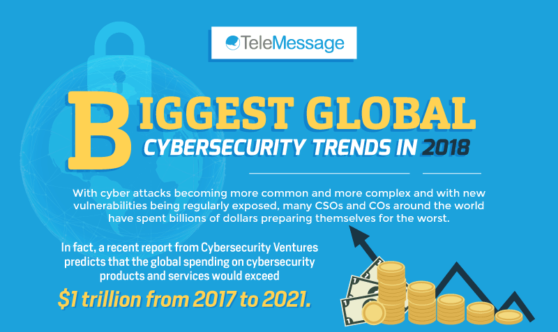 Biggest Global Cybersecurity Trends in 2018 - cyberattacks