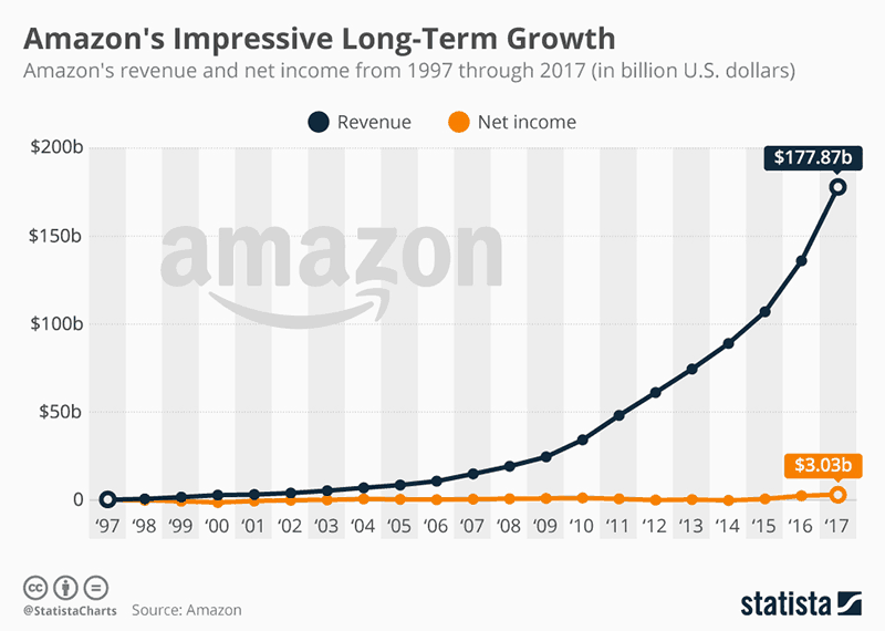 Is selling on Amazon FBA worth it - long term growth chart