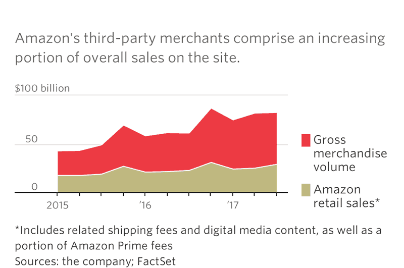 Is selling on Amazon FBA worth it volumeo f amazon sales vs gross merchandise sales