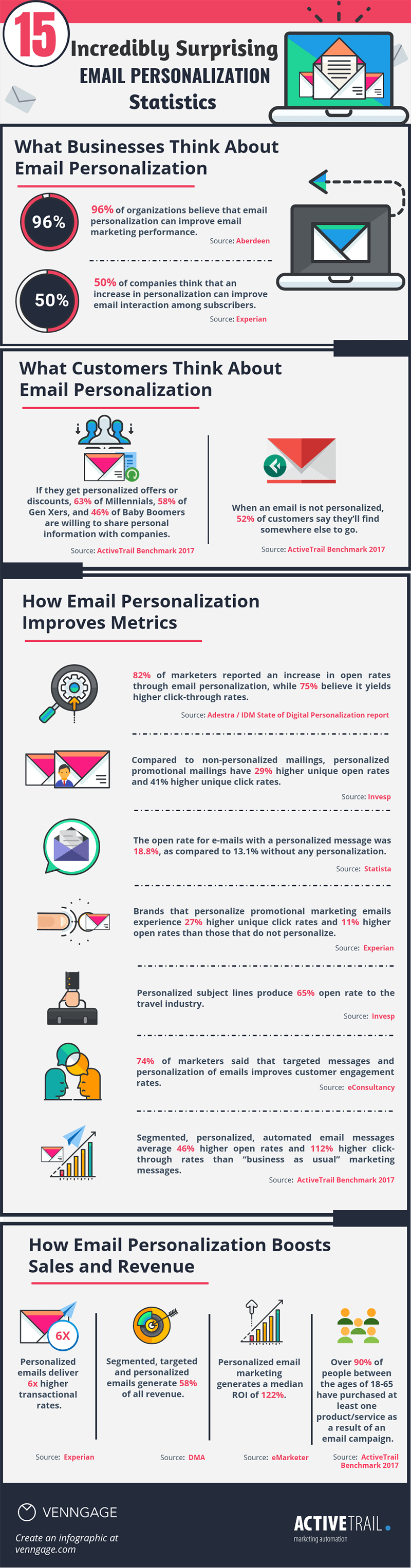 15 Incredibly Surprising Email Personalization Statistics_Infographic