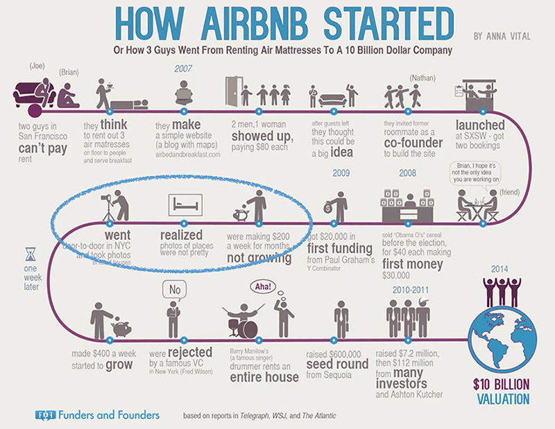 Timeline of How AirBNB Started