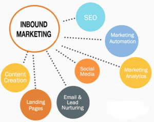 Examples of inbound marketing word map