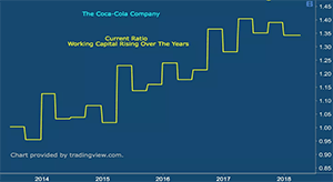 Chart showing current ration working capital rising over the years - Coca Cola