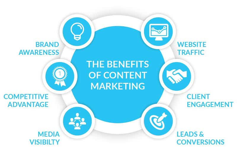 Make Online Service More Appealing to Customers - benefits of content marketing