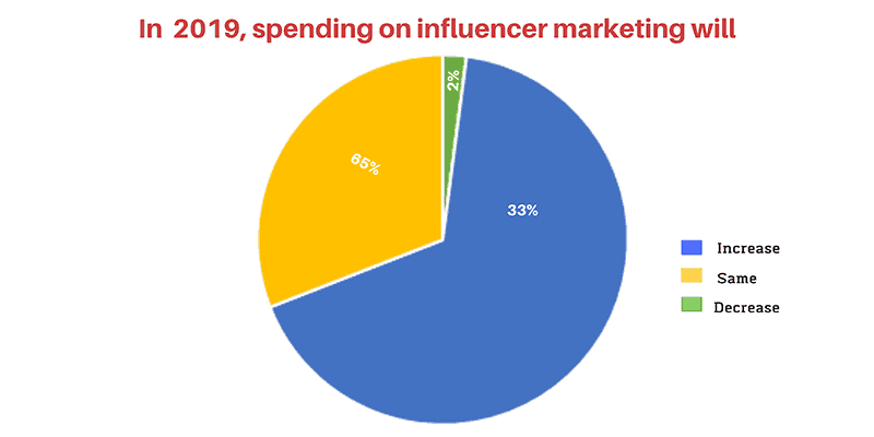 Pie chart showing changes to influencer marketing