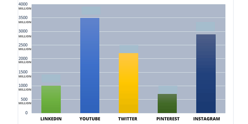 chart showing social media usage