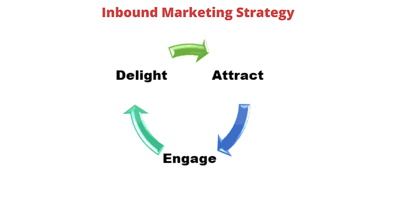 inbound marketing strategy - attract - engage - delight