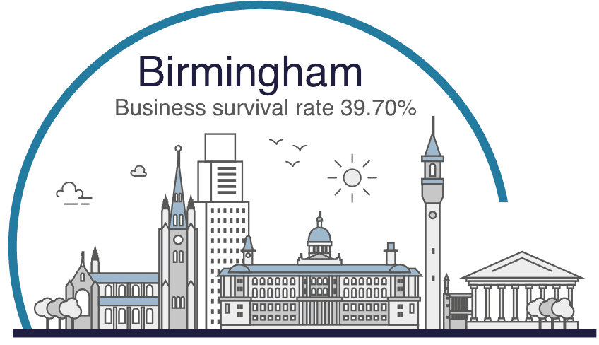 Birmingham business survival rate