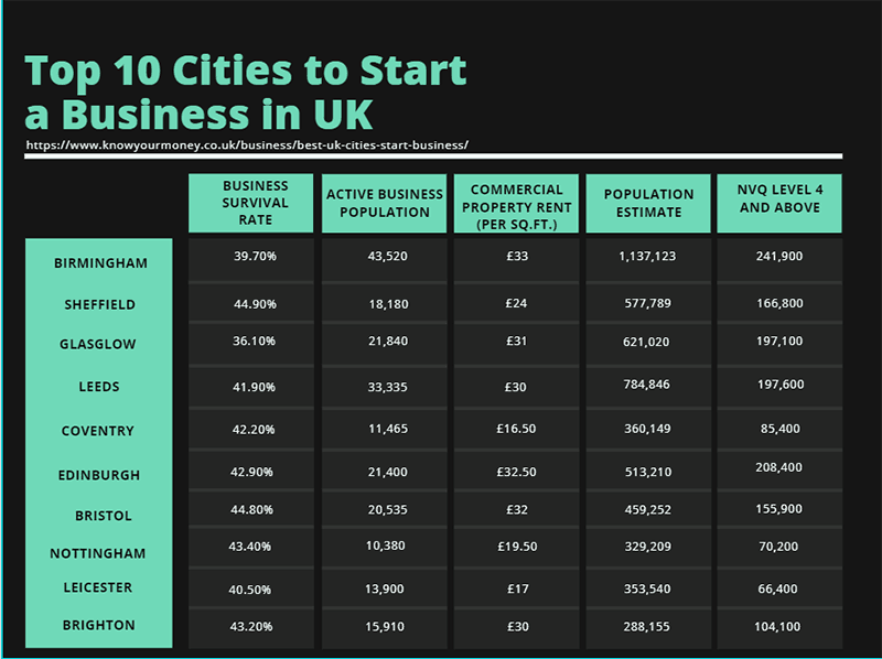 Top 10 cities to start a business in the UK