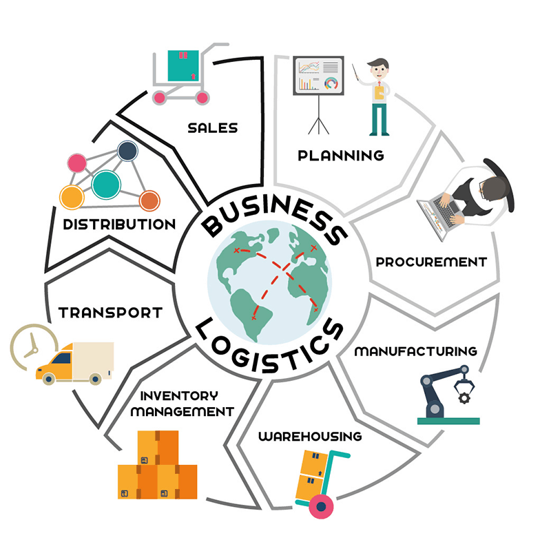 Significant Processes Involved In Business Setup of Logistics - Business  Partner Magazine