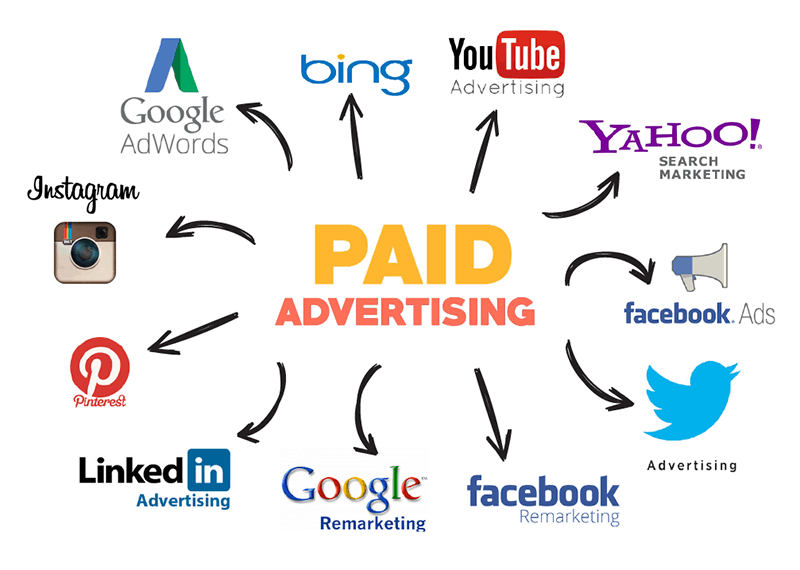 Paid-Marketing-platforms-for-promotion