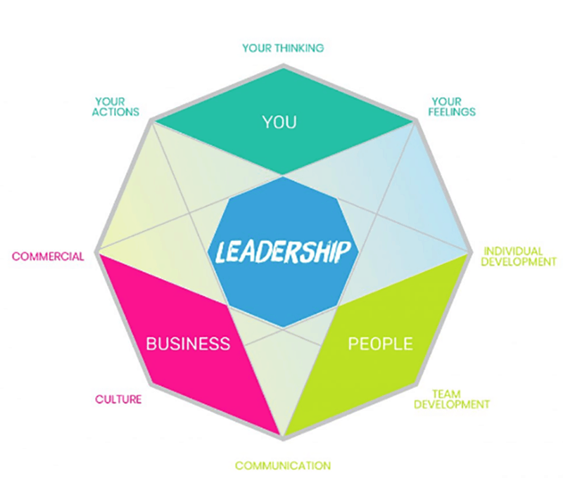 Leadership diamond - how to become an outstanding leader