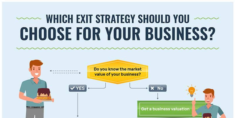 Which exit strategy should you choose for your business yes or no diagram