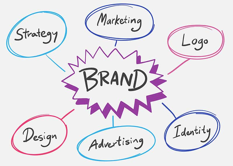 Brand - visual of elements of brand strategy