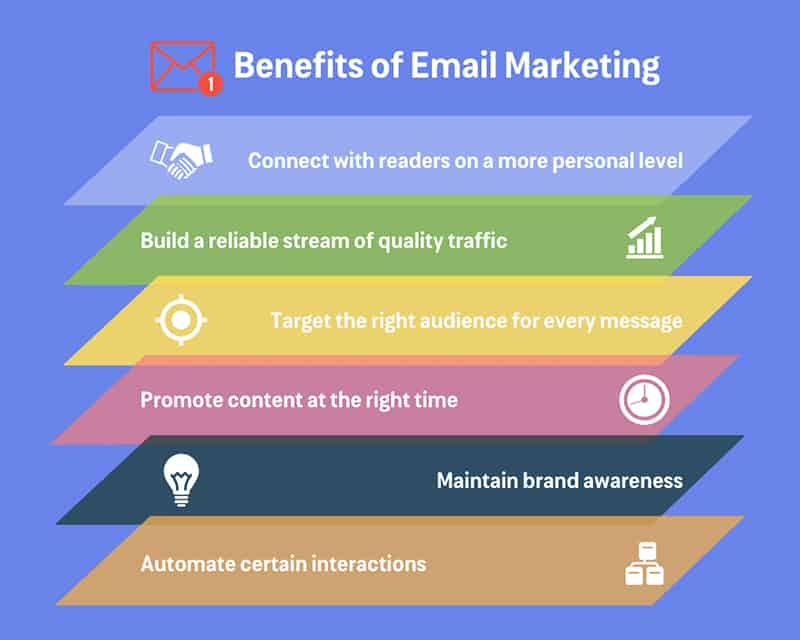 Benefits of Email Marketing - tips for bloggers