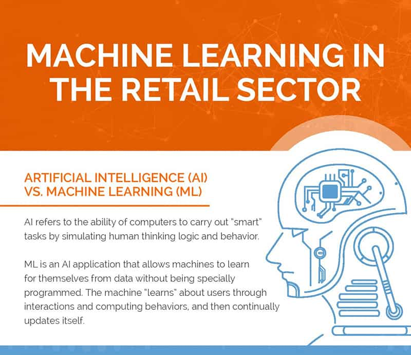 Machine learning in the retail sector - AI vs ML