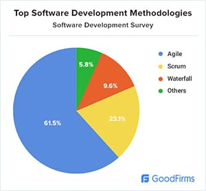 Software development survey chart