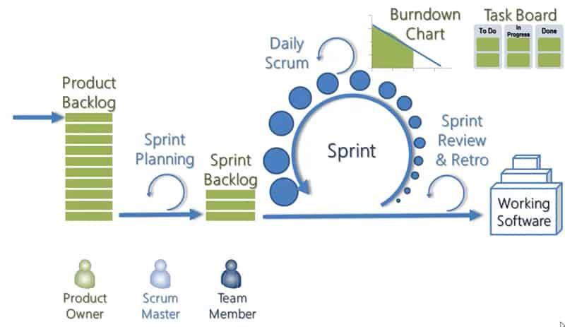 Scrum process illustration