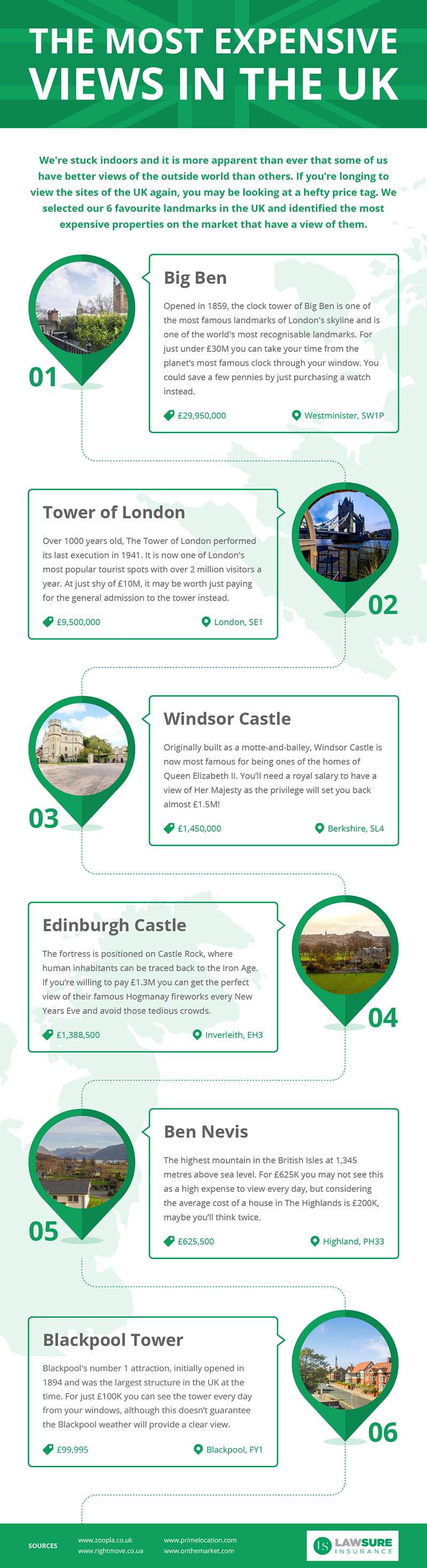 The Ultimate Cost of Saving to Live Near the UK's Most Expensive Landmarks infographic