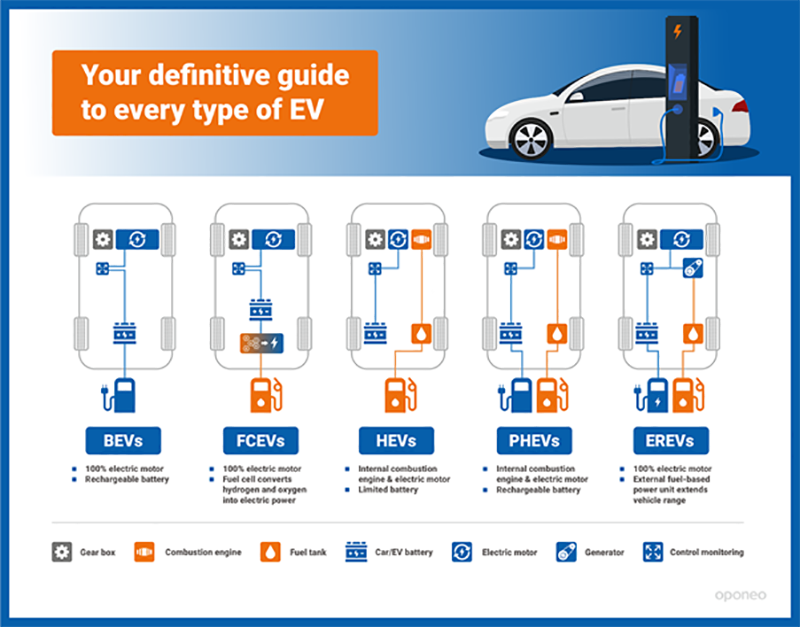 Your definitive guide to every type of EV