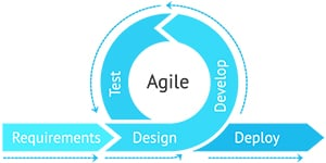 Agile methology cycle