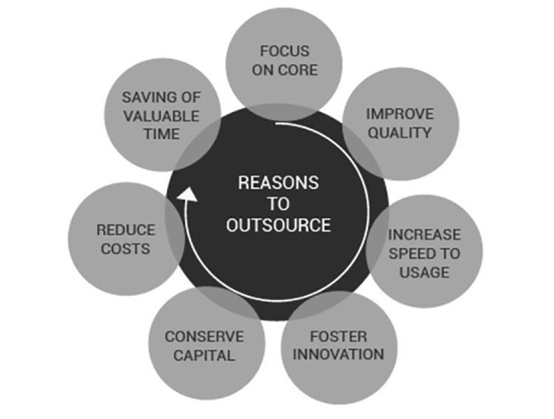Factors support the use of outsourcing