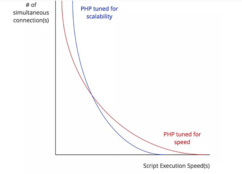 Theoretical trade-off between scalability and speed