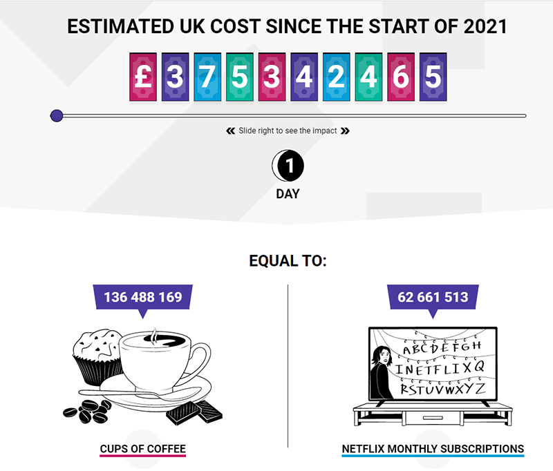 Chart of ESTIMATED UK COST SINCE THE START OF 2021