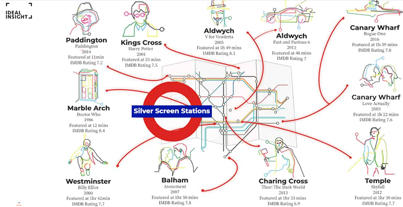 Silver Screen Stations inforgraphic by Ideal Insight