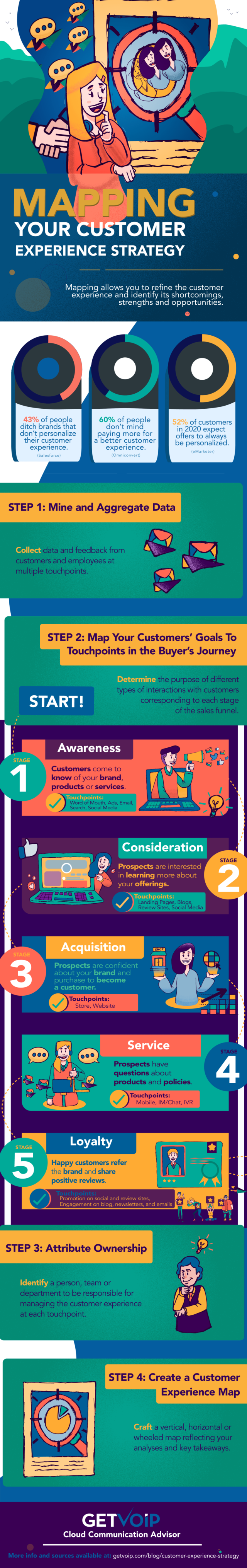 Mapping Your Customer Experience Strategy Infographic